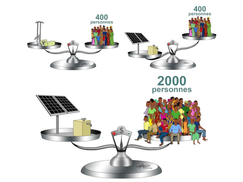 Peut-on rêver du tout solaire?